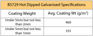 Galvanised Specifications